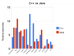C++ vs Java performance