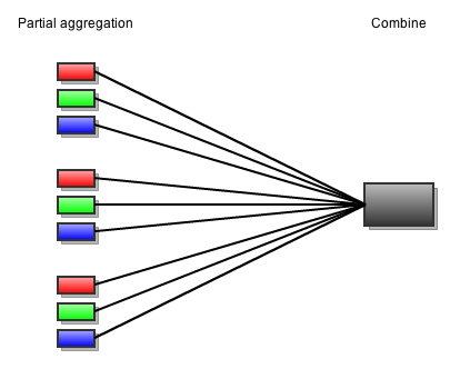 Coherence_parallel_aggregation