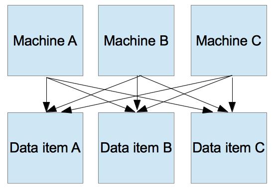 machine-dataitem