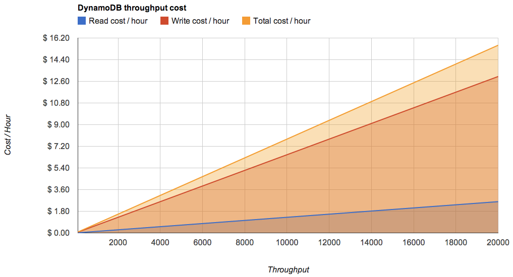 DynamoDB throughput cost