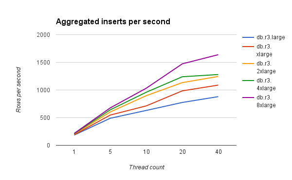 Aggregated inserts per second