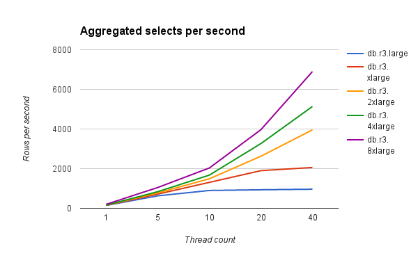 Aggregated selects per second