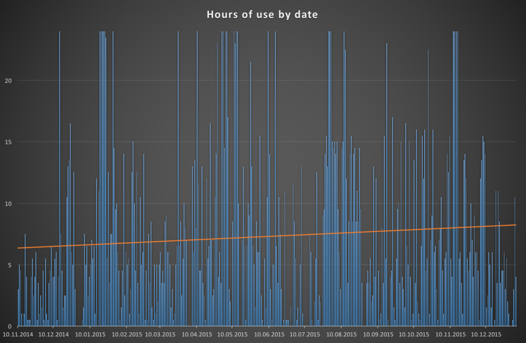 hours of use by date